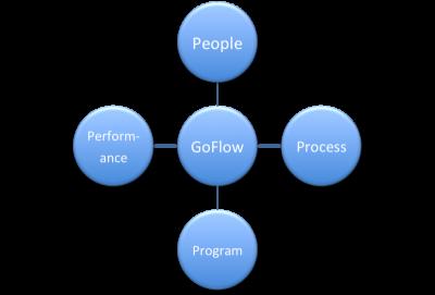 Goflow glues interaction