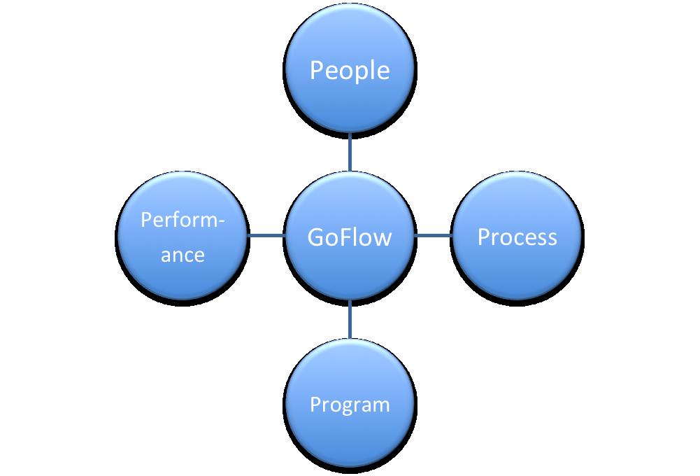 GoFlow Hållbara lösningar